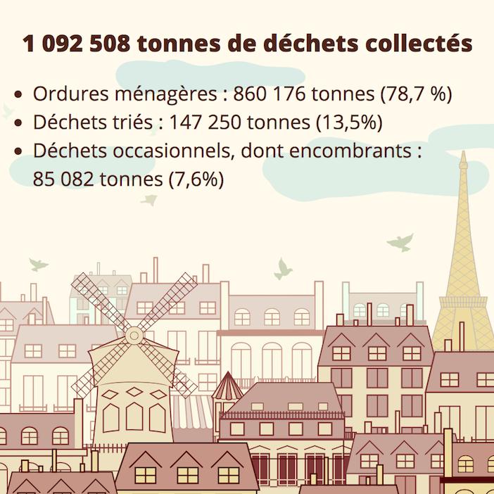 Infographie tri des déchets