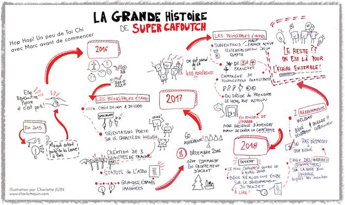 La grande histoire du Super Cafoutch, illustrée par Charlotte Juin et contée par Raoul.