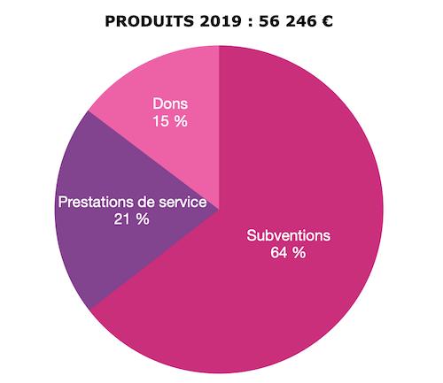 Comptes 2019